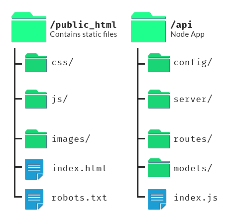 Node.js/static website hybrid folder structure diagram